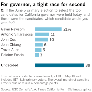 la-polling-for-california-s-governor-race-20180522